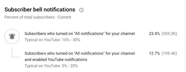 Youtube notifications statistics