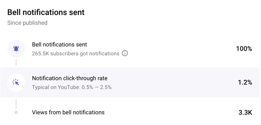 YouTube notifications click-through-rate