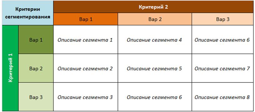segmentation criteria