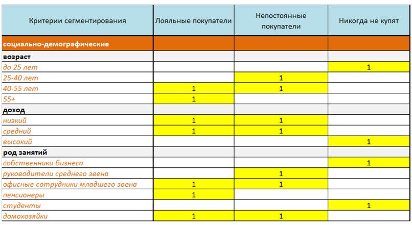 behaviour segments table