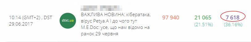 кейс ТОП-новости CTR