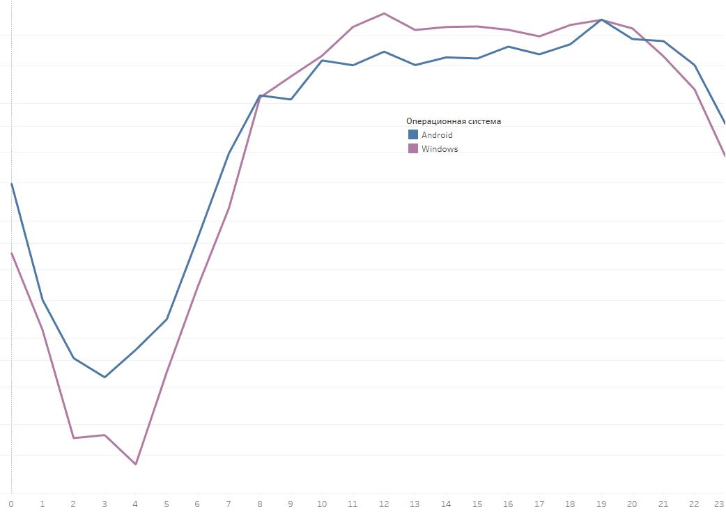 как подписываются на push-уведомления в будние дни, график Гравитек