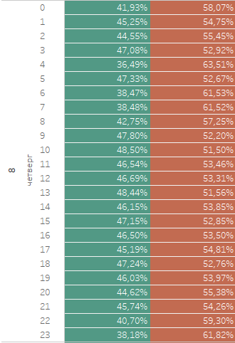 статистика подписки на пуш 8 марта