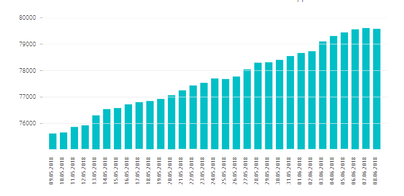 график подписчиков для удобного анализа прироста клиентской базы