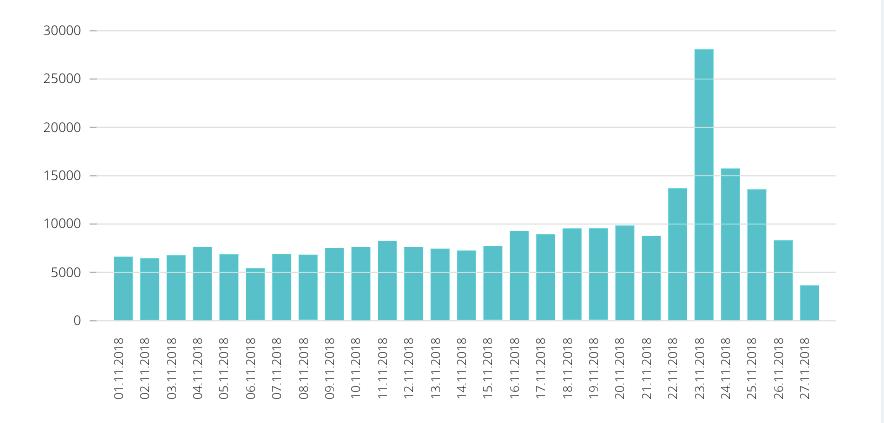 Черная пятница статистика по подписчикам одного из сайтов e-commerce в Украине