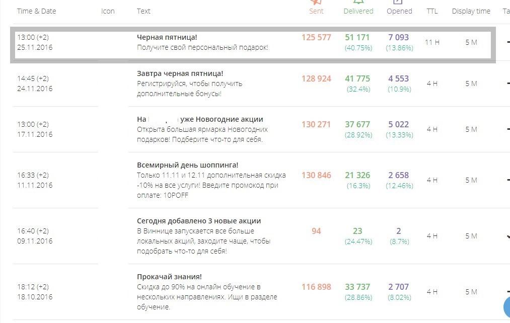 количество переходов по push-уведомлениям к Черной пятнице составило около 25% суточного трафика по сайту клиента