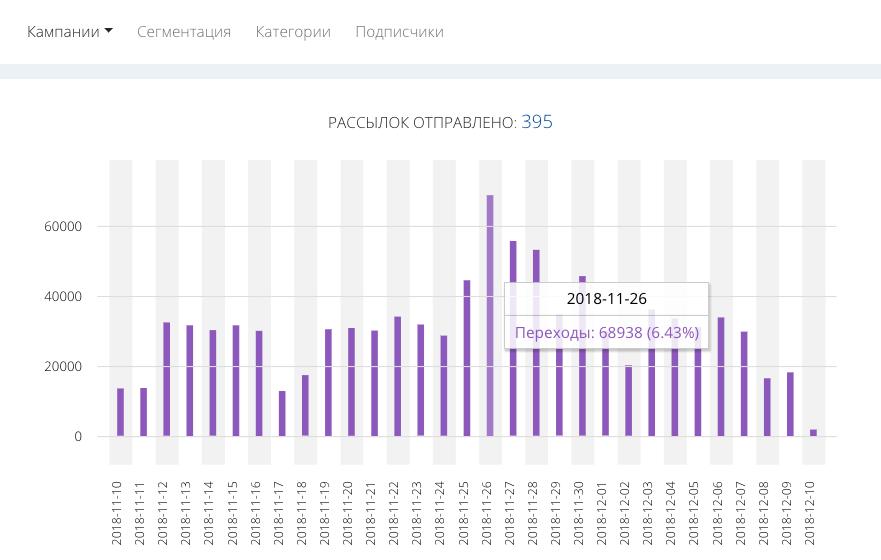 При наведении курсора мыши на столбец можно узнать процент кликов – соотношение числа переходов и количества отправленных уведомлений (CTR)