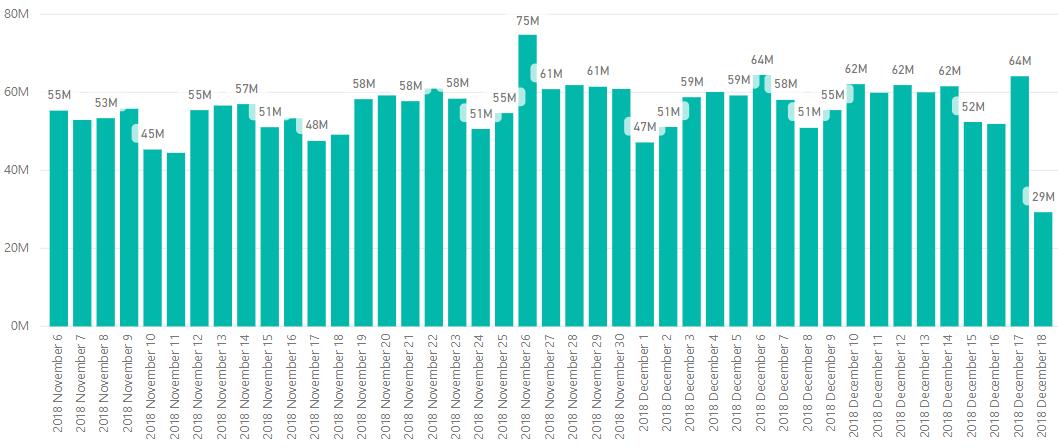 статистика по общему количеству отправленных уведомлений за Ноябрь-Декабрь 2018 года в сервисе Gravitec.net