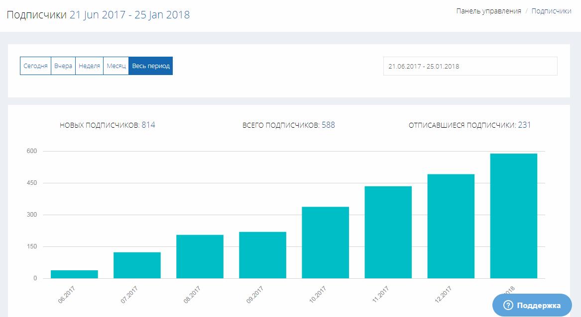 использование нативного виджета подписки (сервисное окно браузера по умолчанию) дает самые высокие результаты