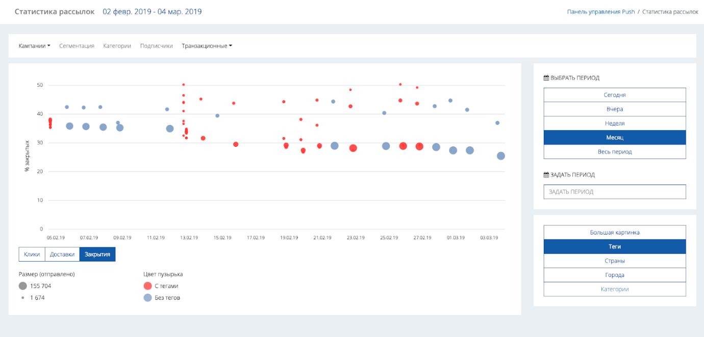 на диаграмме показатели рассылок по общей базе и с использованием тегов